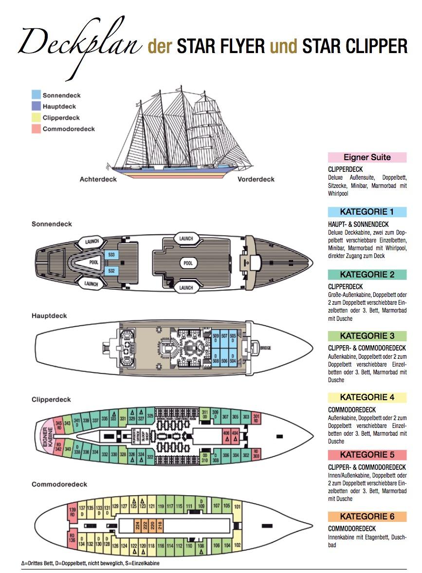 Windjammer-Kreuzfahrt Kabinenplan und Decksplan der Star Clipper